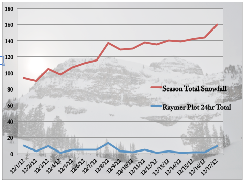 december 2012 snowfall graph jackson hole mountain resort